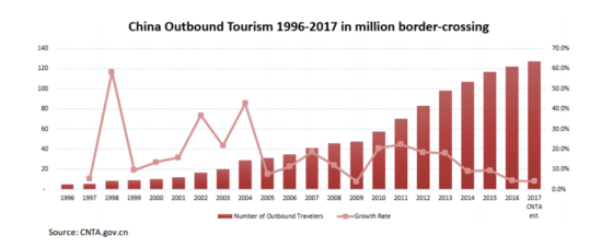 Market Trends of China Outbound Tourism